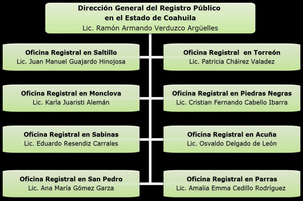 La Lista  pleta De Candidatos En Aguascalientes Para Elecciones 2015 further 116 Cynthia Rodr C3 ADguez further Organigrama furthermore Modulo22 additionally Egresados. on oscar flores tapia